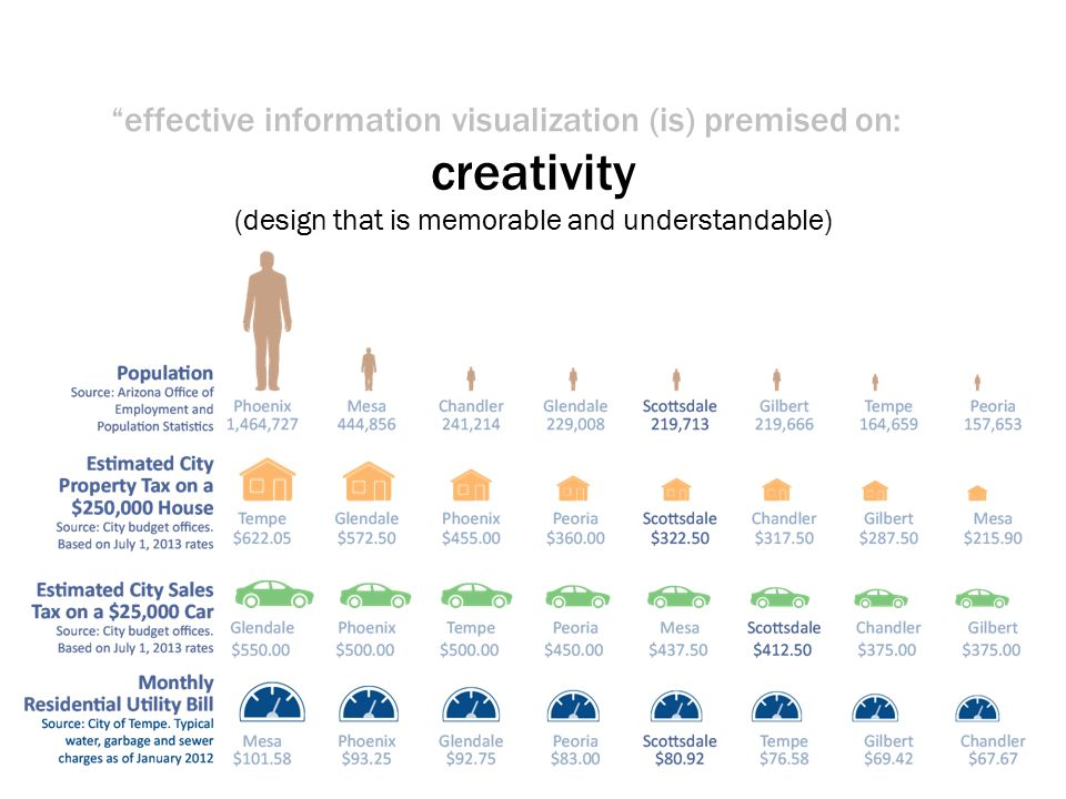 effective information visualization (is) premised on: creativity (design that is memorable and understandable)