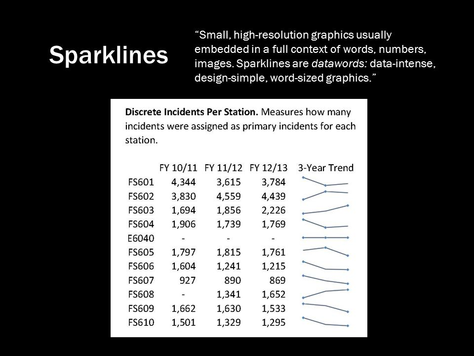 Sparklines Small, high-resolution graphics usually embedded in a full context of words, numbers, images.