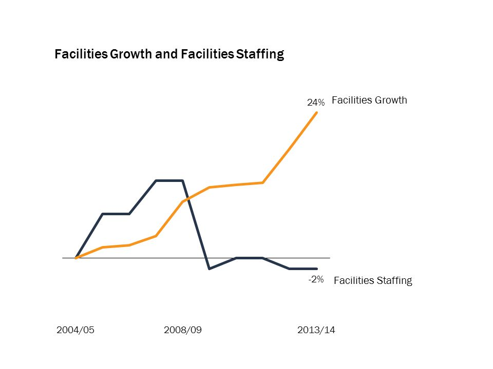 Facilities Growth and Facilities Staffing Facilities Staffing Facilities Growth