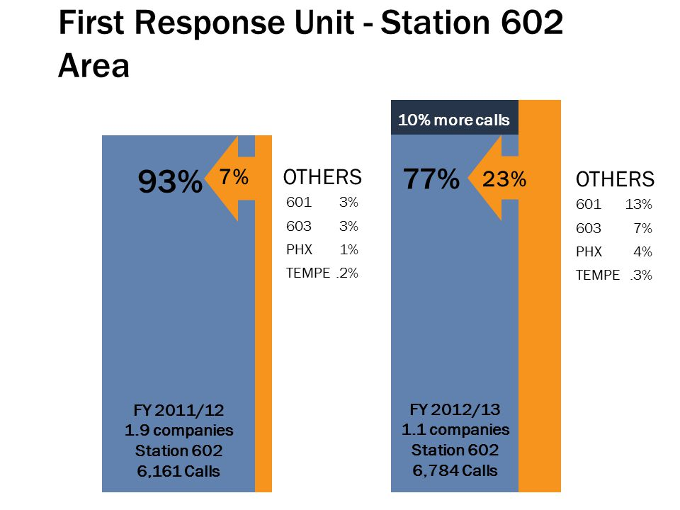 First Response Unit - Station 602 Area FY 2011/12 1.9 companies Station 602 6,161 Calls FY 2012/13 1.1 companies Station 602 6,784 Calls 23%OTHERS 601 13% 603 7% PHX 4% TEMPE.3% 7% OTHERS 601 3% 603 3% PHX 1% TEMPE.2% 93% 77% 10% more calls