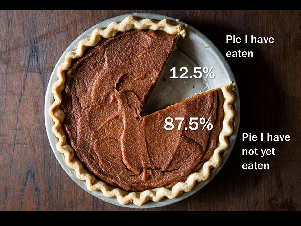 Pie I have not yet eaten Pie I have eaten 87.5% 12.5%