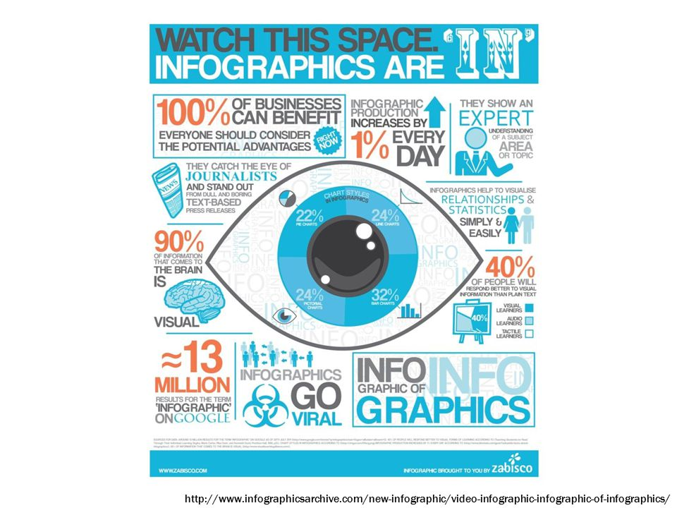 http://www.infographicsarchive.com/new-infographic/video-infographic-infographic-of-infographics/