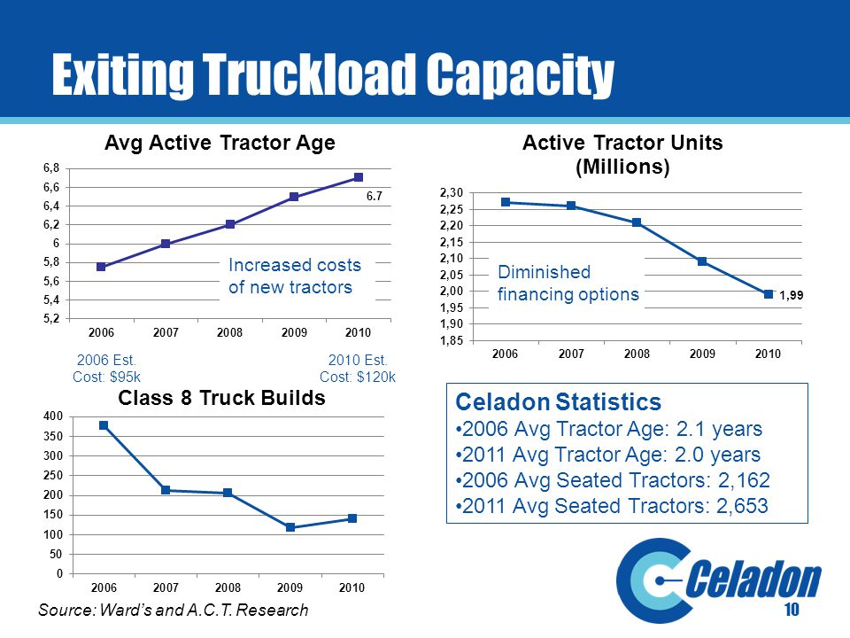 Exiting Truckload Capacity 10 Diminished financing options Source: Ward's and A.C.T.