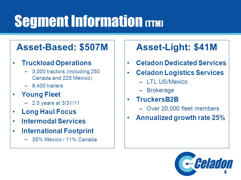 Segment Information (TTM) Asset-Based: $507M Truckload Operations –3,000 tractors (including 250 Canada and 225 Mexico) –8,400 trailers Young Fleet –2.0 years at 3/31/11 Long Haul Focus Intermodal Services International Footprint –35% Mexico / 11% Canada Asset-Light: $41M Celadon Dedicated Services Celadon Logistics Services –LTL US/Mexico –Brokerage TruckersB2B –Over 20,000 fleet members Annualized growth rate 25% 4