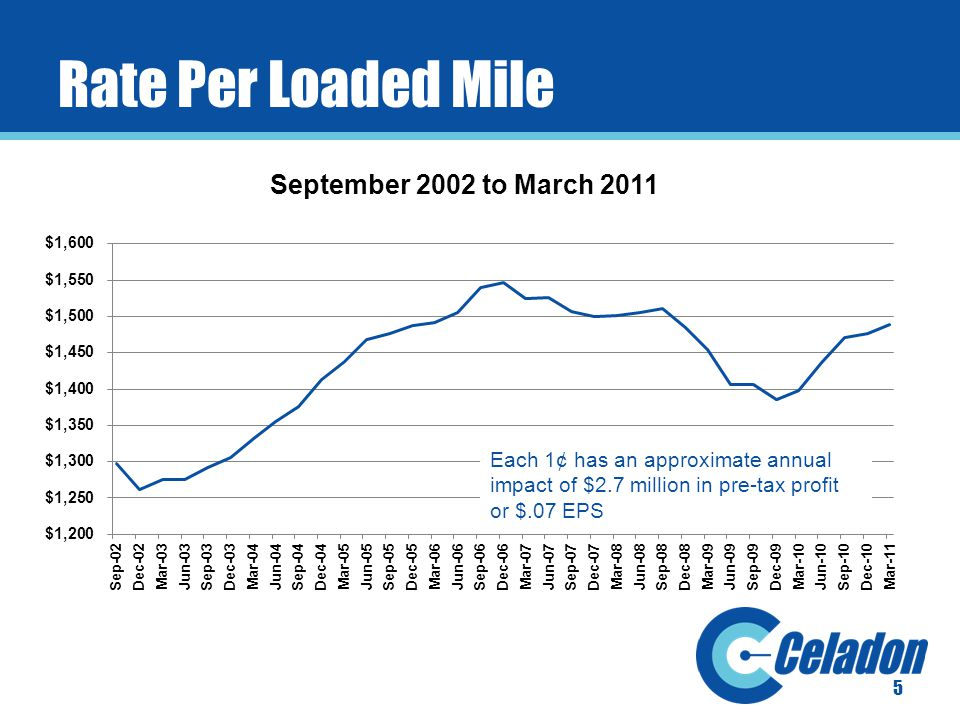 5 Rate Per Loaded Mile Each 1¢ has an approximate annual impact of $2.7 million in pre-tax profit or $.07 EPS