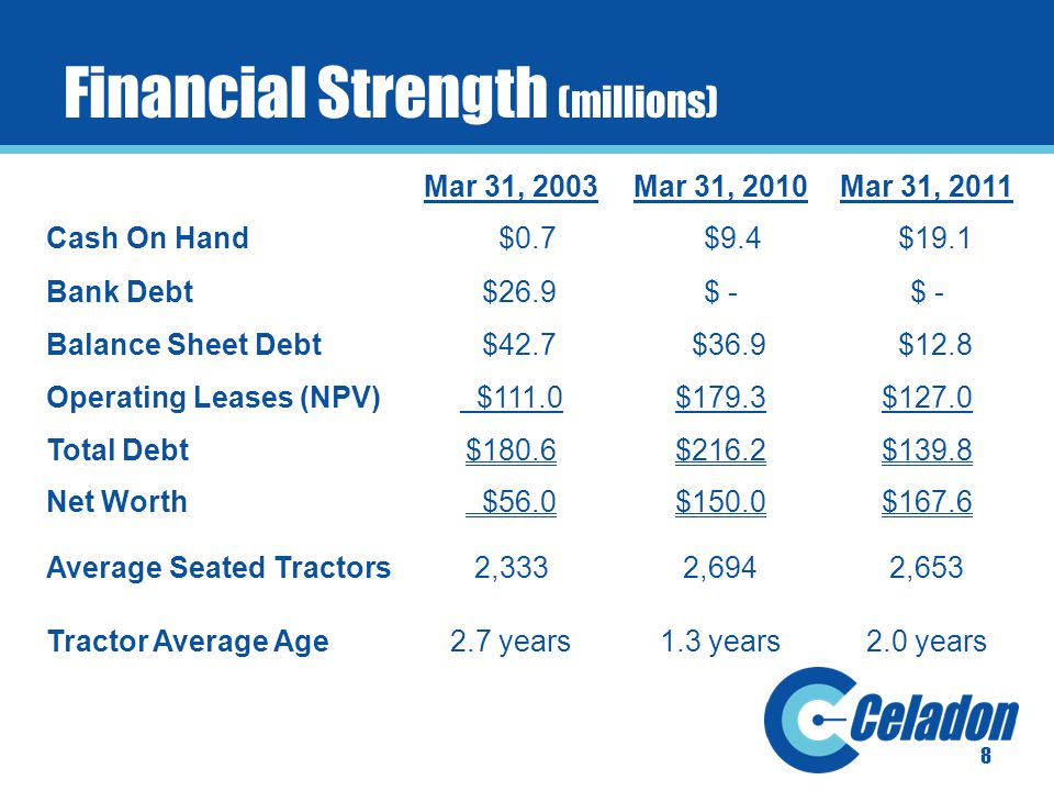 8 Financial Strength (millions) Mar 31, 2003Mar 31, 2010Mar 31, 2011 Cash On Hand $0.7 $9.4 $19.1 Bank Debt $26.9$ - Balance Sheet Debt $42.7 $36.9 $12.8 Operating Leases (NPV) $111.0$179.3$127.0 Total Debt$180.6$216.2$139.8 Net Worth $56.0$150.0$167.6 Average Seated Tractors2,3332,6942,653 Tractor Average Age2.7 years1.3 years2.0 years