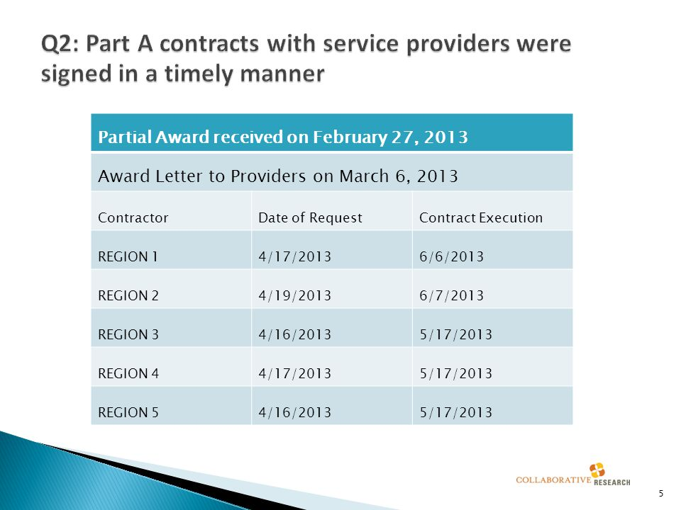  1.85% carryover requested in FY 2013 6