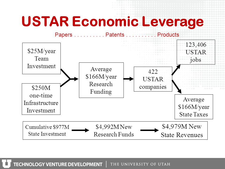 USTAR Economic Leverage $25M/year Team Investment Average $166M/year Research Funding $250M one-time Infrastructure Investment Cumulative $977M State