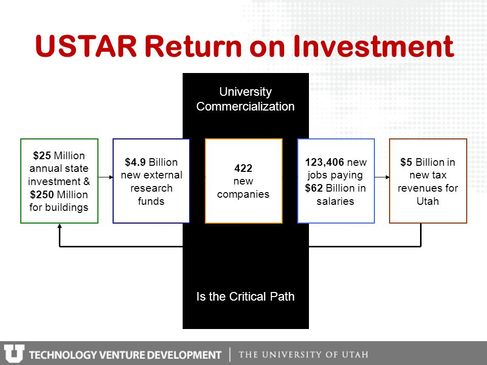 University Commercialization Is the Critical Path USTAR Return on Investment $25 Million annual state investment & $250 Million for buildings 422 new companies 123,406 new jobs paying $62 Billion in salaries $4.9 Billion new external research funds $5 Billion in new tax revenues for Utah