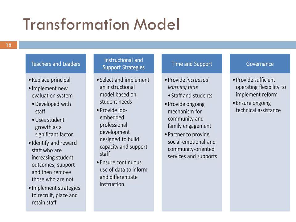 Transformation Model 12