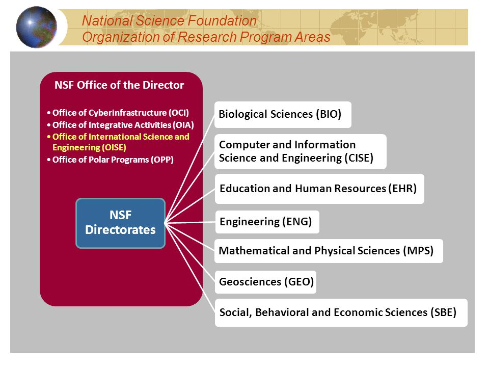 NSF Office of the Director Office of Cyberinfrastructure (OCI) Office of Integrative Activities (OIA) Office of International Science and Engineering (OISE) Office of Polar Programs (OPP) NSF Directorates Biological Sciences (BIO) Computer and Information Science and Engineering (CISE) Education and Human Resources (EHR) Engineering (ENG) Geosciences (GEO) Mathematical and Physical Sciences (MPS) Social, Behavioral and Economic Sciences (SBE) National Science Foundation Organization of Research Program Areas