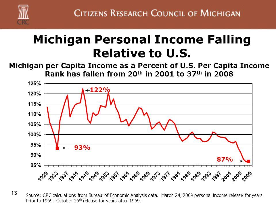 13 Michigan Personal Income Falling Relative to U.S.