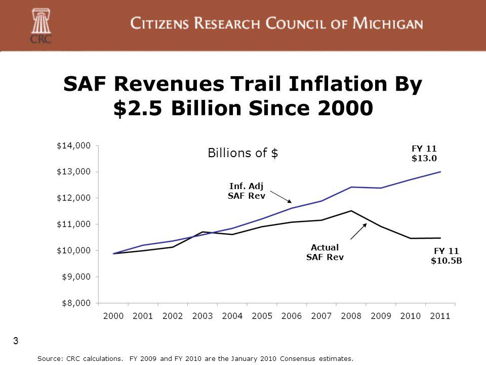 SAF Revenues Trail Inflation By $2.5 Billion Since 2000 3 Actual SAF Rev Inf.