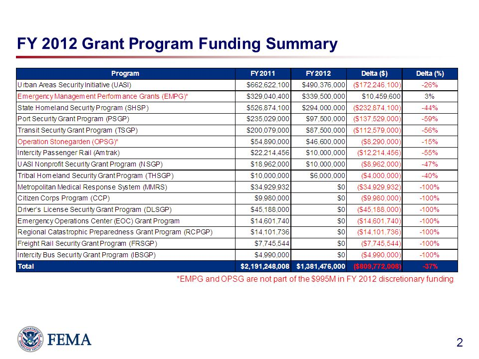 FY 2012 Grant Program Funding Summary 2 *EMPG and OPSG are not part of the $995M in FY 2012 discretionary funding