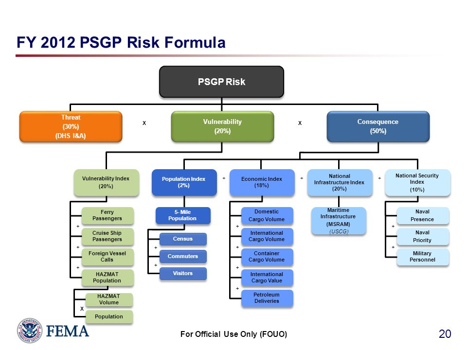 FY 2012 PSGP Risk Formula 20 PSGP Risk Threat (30%) (DHS I&A) Threat (30%) (DHS I&A) Consequence (50%) Consequence (50%) Maritime Infrastructure (MSRAM) (USCG) Maritime Infrastructure (MSRAM) (USCG) Domestic Cargo Volume Domestic Cargo Volume International Cargo Volume Container Cargo Volume International Cargo Value Petroleum Deliveries Vulnerability (20%) Vulnerability (20%) XX Census Commuters Visitors Ferry Passengers Cruise Ship Passengers Foreign Vessel Calls Vulnerability Index (20%) Vulnerability Index (20%) HAZMAT Population HAZMAT Volume Population X Population Index (2%) Economic Index (18%) + + 5- Mile Population Naval Presence Naval Presence Naval Priority Naval Priority Military Personnel + + + + + + + + +++ National Infrastructure Index (20%) National Security Index (10%) National Security Index (10%) + For Official Use Only (FOUO)