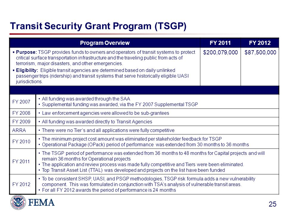 Transit Security Grant Program (TSGP) 25 Program OverviewFY 2011FY 2012  Purpose: TSGP provides funds to owners and operators of transit systems to protect critical surface transportation infrastructure and the traveling public from acts of terrorism, major disasters, and other emergencies.