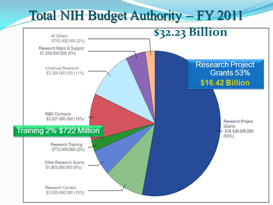 Training 2% $722 Million Research Project Grants 53% $16.42 Billion Research Project Grants 53% $16.42 Billion Total NIH Budget Authority – FY 2011 Total NIH Budget Authority – FY 2011 $32.23 Billion