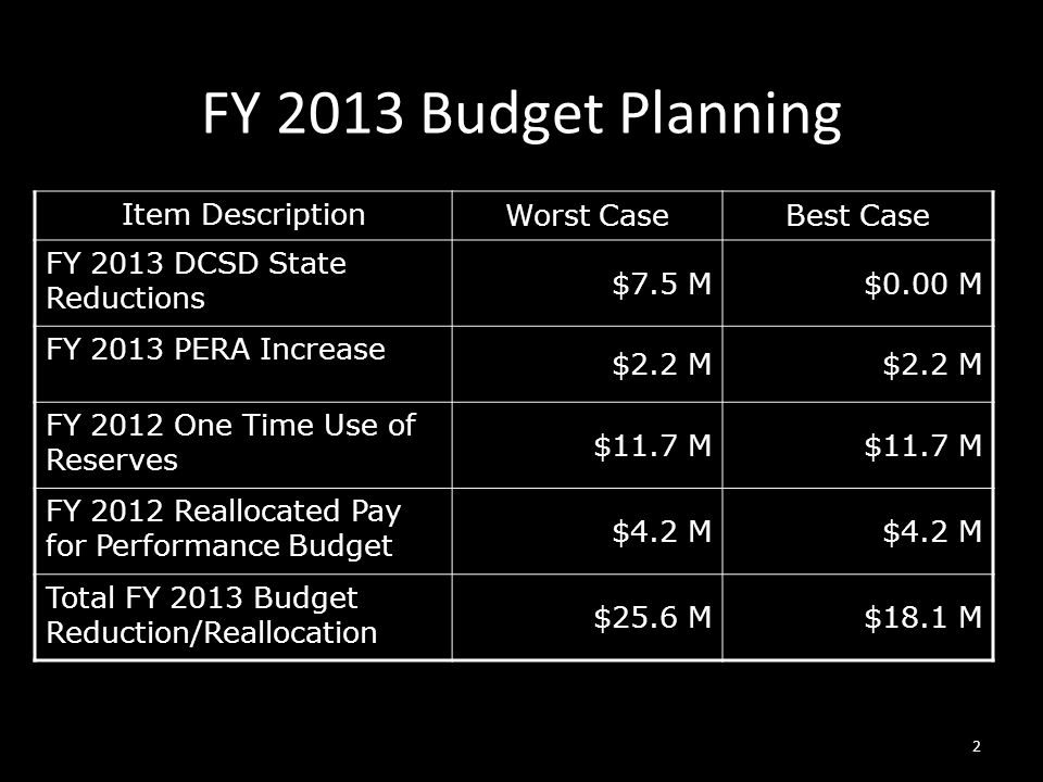 FY 2013 Budget Planning Item Description Worst CaseBest Case FY 2013 DCSD State Reductions $7.5 M$0.00 M FY 2013 PERA Increase $2.2 M FY 2012 One Time Use of Reserves $11.7 M FY 2012 Reallocated Pay for Performance Budget $4.2 M Total FY 2013 Budget Reduction/Reallocation $25.6 M$18.1 M 2