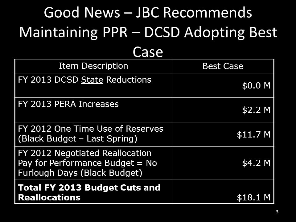 Good News – JBC Recommends Maintaining PPR – DCSD Adopting Best Case Item Description Best Case FY 2013 DCSD State Reductions $0.0 M FY 2013 PERA Increases $2.2 M FY 2012 One Time Use of Reserves (Black Budget – Last Spring) $11.7 M FY 2012 Negotiated Reallocation Pay for Performance Budget = No Furlough Days (Black Budget) $4.2 M Total FY 2013 Budget Cuts and Reallocations$18.1 M 3