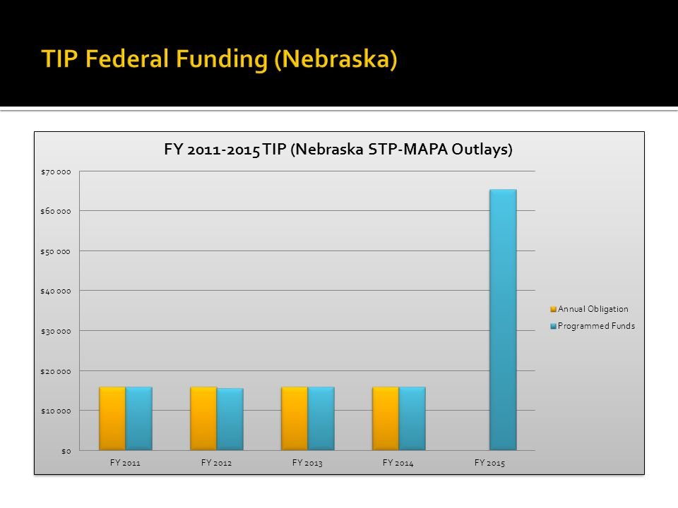  The MAPA 2035 LRTP must be fiscally constrained for the first 20 years of the plan  Illustrative projects are placed in the following 5 years or the plan  Projected revenue streams are determined from sources that are reasonably expected to be available  Gas tax revenues  Wheel tax revenues  Local General Fund Transfers  Transfers from State and Federal Governments  Revenues should be shown in Year of Expenditure (YOE) dollars  The LRTP also contains a list of potential projects with estimated costs  Also shown in YOE dollars  Currently the MAPA 2035 LRTP contains cost estimates for local jurisdiction projects only  No NDOR project cost estimates available