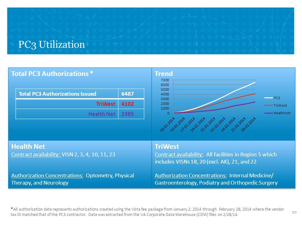 VETERANS HEALTH ADMINISTRATION PC3 Utilization 20 Total PC3 Authorizations * Trend Health Net Contract availability: VISN 2, 3, 4, 10, 11, 23 Authoriz