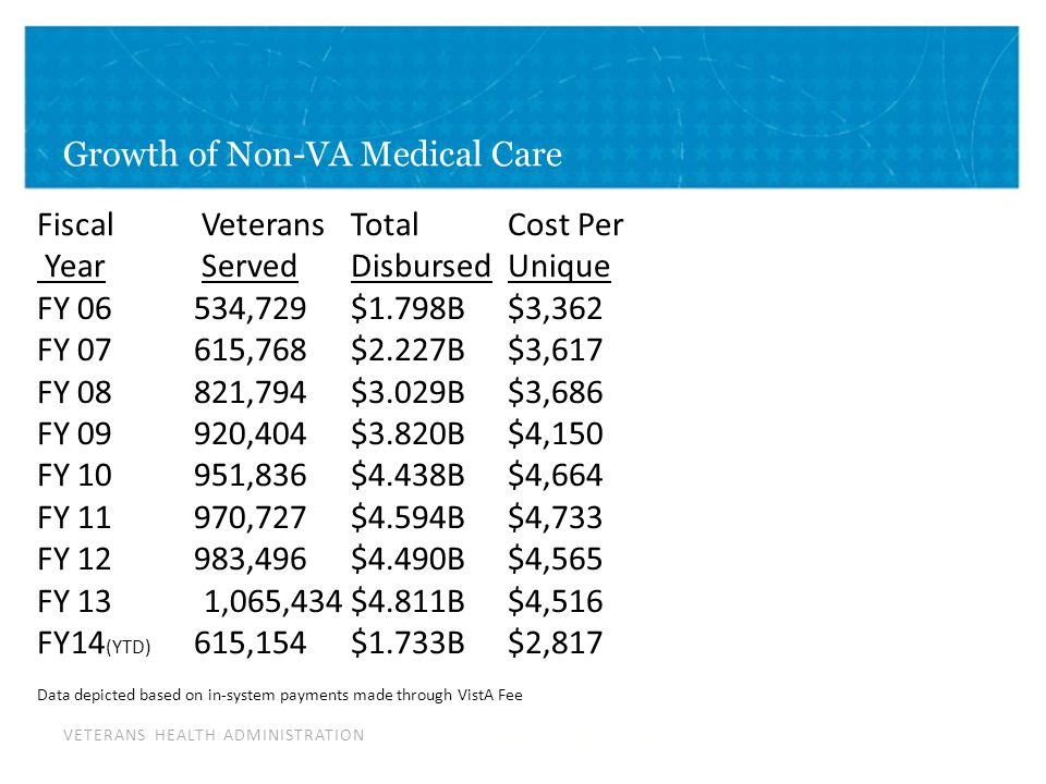 VETERANS HEALTH ADMINISTRATION Growth of Non-VA Medical Care POI Fiscal VeteransTotalCost Per Year ServedDisbursedUnique FY 06534,729$1.798B$3,362 FY 07615,768$2.227B$3,617 FY 08821,794$3.029B$3,686 FY 09920,404$3.820B$4,150 FY 10951,836$4.438B$4,664 FY 11970,727$4.594B$4,733 FY 12983,496$4.490B$4,565 FY 13 1,065,434$4.811B$4,516 FY14 (YTD) 615,154$1.733B$2,817 Data depicted based on in-system payments made through VistA Fee As of En d of JAN 2014