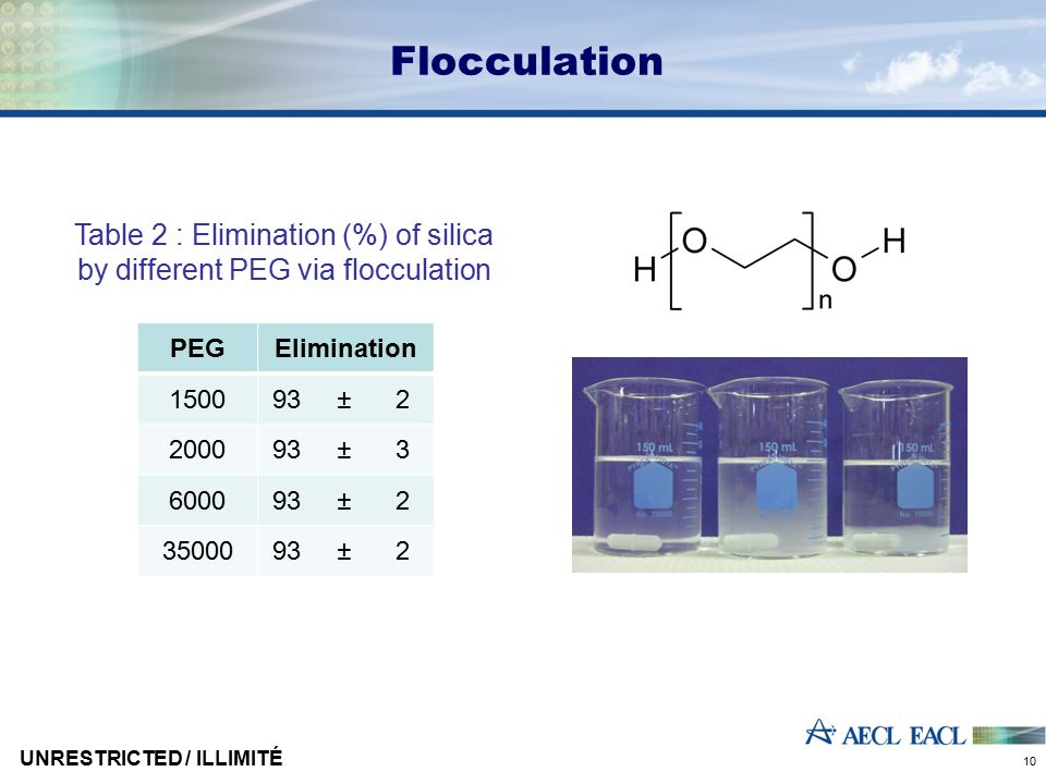 Coprecipitation 1mL TiOCl 2 (7%) 0.03M NaNO 2 ↓ HTiO [Actinides] pH 9 NH 4 OH Dissolved sample HTiO [Actinides] 8M HNO 3 0.3M H 2 O 2 [Ti(O 2 )OH] + NO 3 - + Dissolved actinides [7] Strelow F.W.E., Anal.