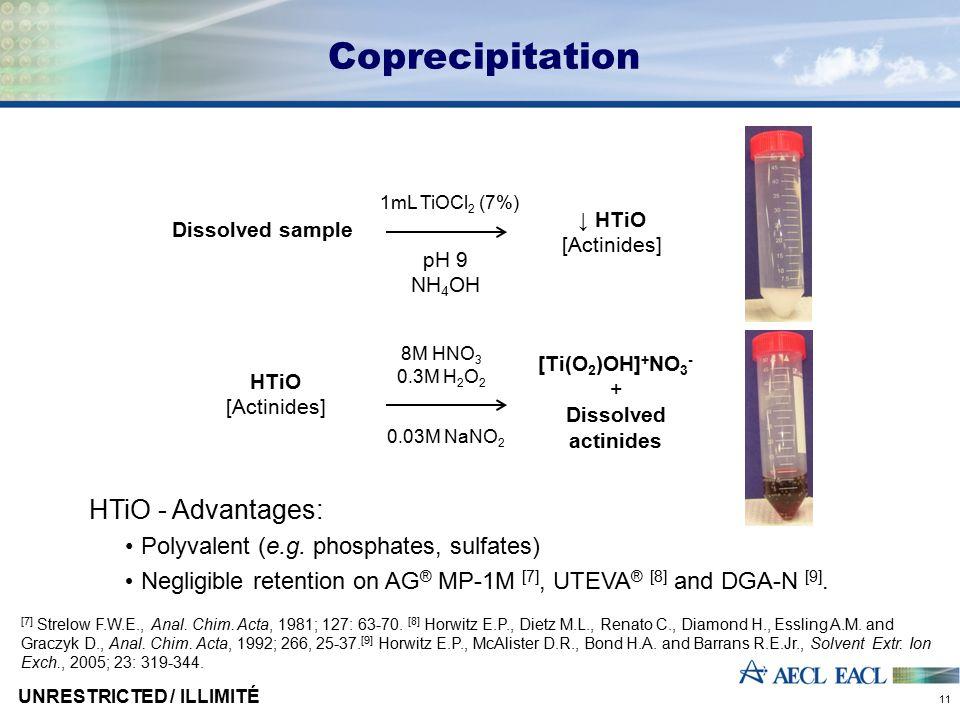 Coprecipitation 1mL TiOCl 2 (7%) 0.03M NaNO 2 ↓ HTiO [Actinides] pH 9 NH 4 OH Dissolved sample HTiO [Actinides] 8M HNO 3 0.3M H 2 O 2 [Ti(O 2 )OH] + N