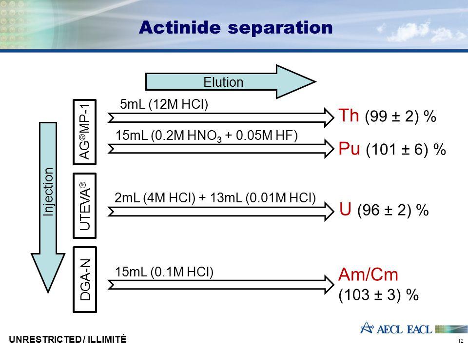 Actinide separation AG ® MP-1 UTEVA ® DGA-N Injection Elution 5mL (12M HCl) 15mL (0.2M HNO 3 + 0.05M HF) 2mL (4M HCl) + 13mL (0.01M HCl) 15mL (0.1M HC