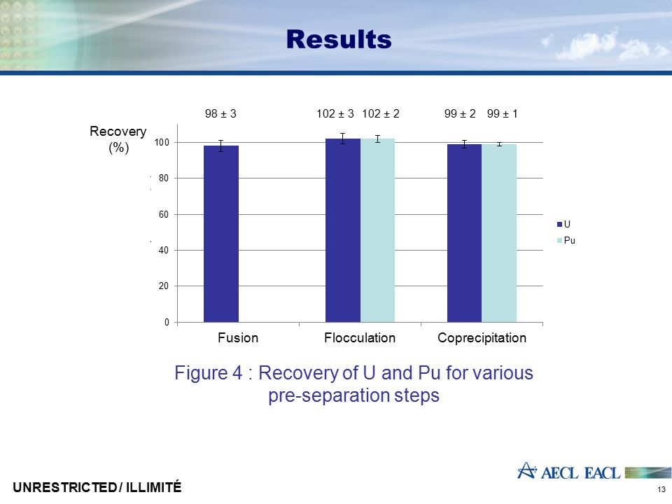 Results Figure 4 : Recovery of U and Pu for various pre-separation steps Recovery (%) CoprecipitationFusionFlocculation 98 ± 3102 ± 3102 ± 299 ± 299 ± 1 UNRESTRICTED / ILLIMITÉ 13