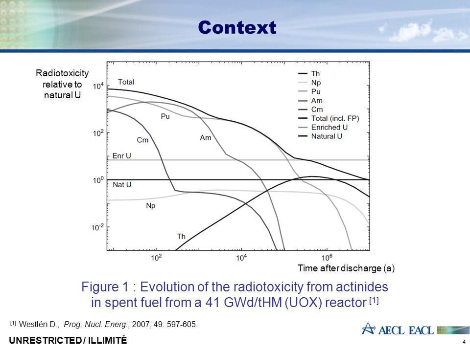 Context Figure 1 : Evolution of the radiotoxicity from actinides in spent fuel from a 41 GWd/tHM (UOX) reactor [1] [1] Westlén D., Prog. Nucl. Energ.,