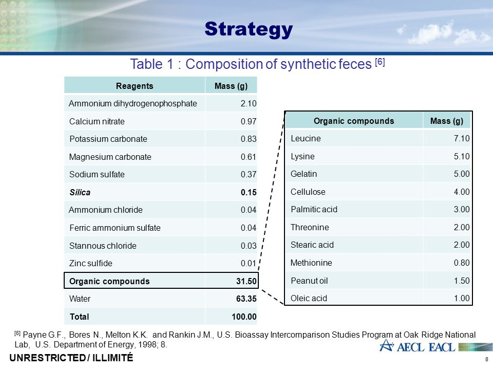 Table 1 : Composition of synthetic feces [6] [6] Payne G.F., Bores N., Melton K.K.