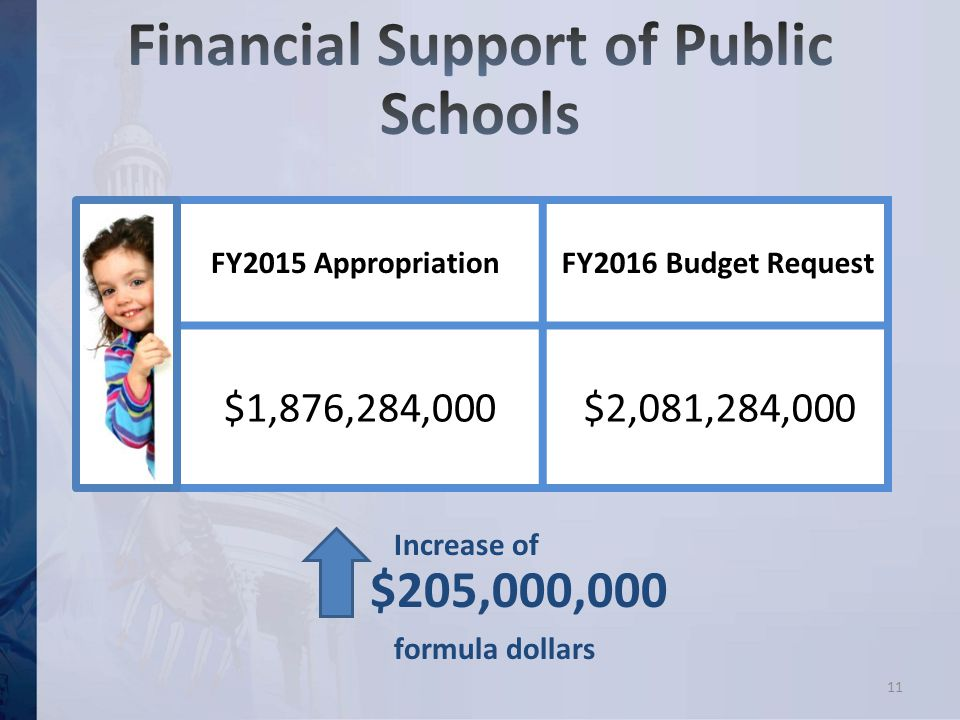 FY2015 Appropriation FY2016 Budget Request $1,876,284,000 $2,081,284,000 11 $205,000,000 Increase of formula dollars