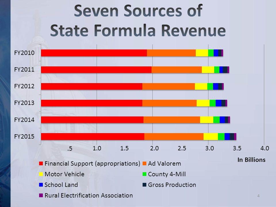 Seven Formula Sources of Revenue 1.52.02.53.03.54.01.0.5 In Billions 4