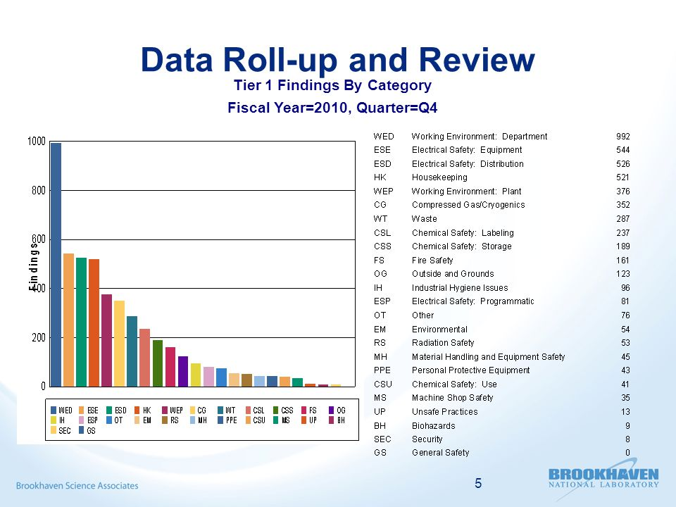 5 Data Roll-up and Review Tier 1 Findings By Category Fiscal Year=2010, Quarter=Q4
