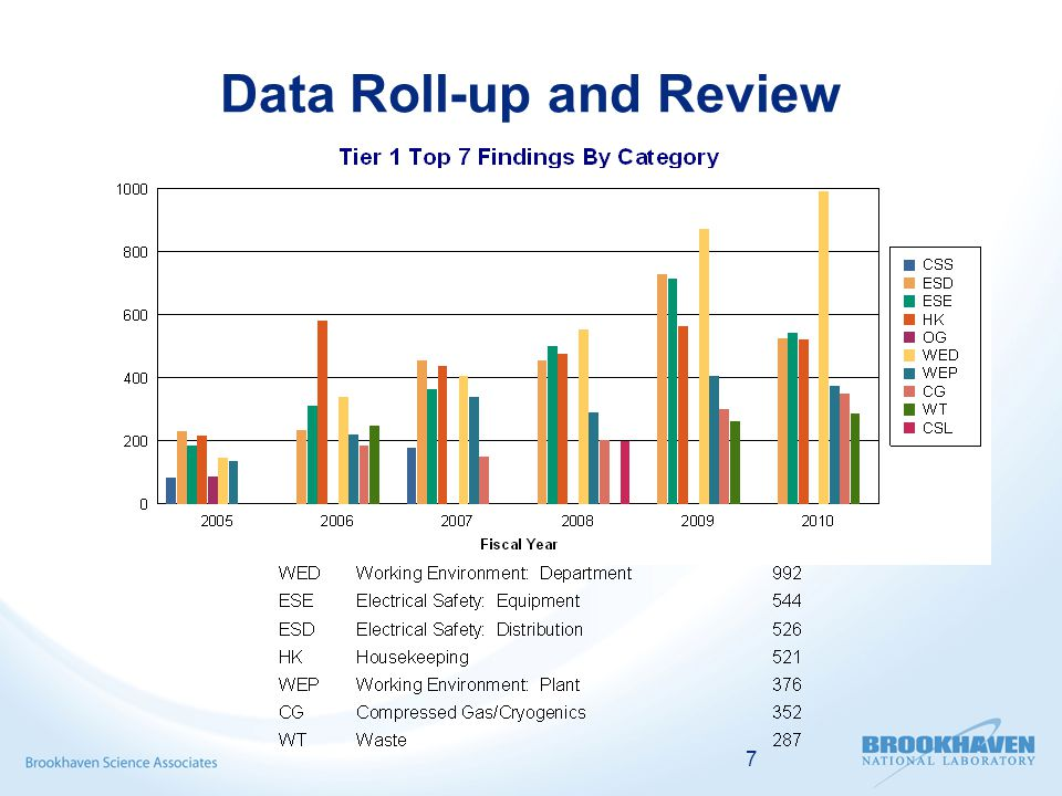 7 Data Roll-up and Review