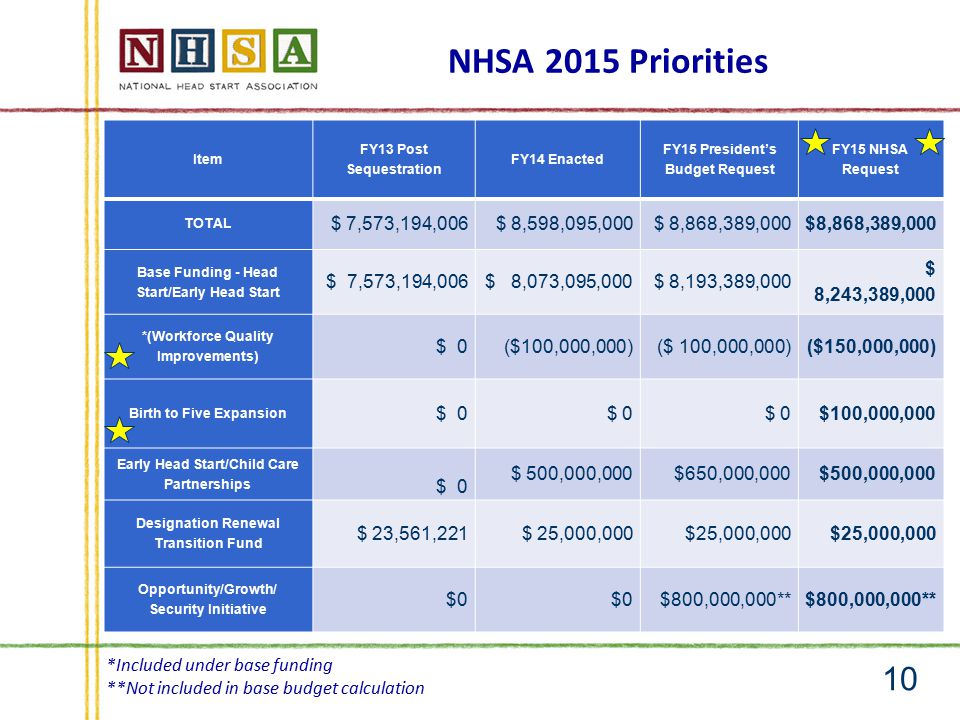 NHSA 2015 Priorities 10 Item FY13 Post Sequestration FY14 Enacted FY15 President's Budget Request FY15 NHSA Request TOTAL $ 7,573,194,006$ 8,598,095,000$ 8,868,389,000 Base Funding - Head Start/Early Head Start $ 7,573,194,006$ 8,073,095,000$ 8,193,389,000 $ 8,243,389,000 *(Workforce Quality Improvements) $ 0($100,000,000) ($150,000,000) Birth to Five Expansion $ 0 $100,000,000 Early Head Start/Child Care Partnerships $ 0 $ 500,000,000$650,000,000$500,000,000 Designation Renewal Transition Fund $ 23,561,221$ 25,000,000 Opportunity/Growth/ Security Initiative $0 $800,000,000** *Included under base funding **Not included in base budget calculation