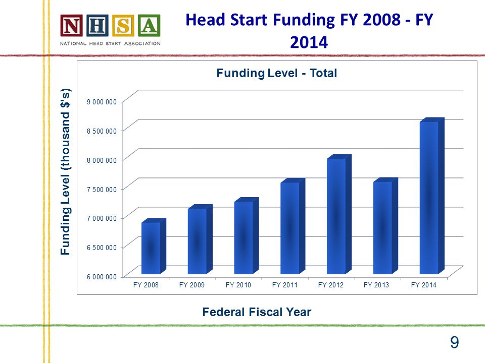 Head Start Funding FY 2008 - FY 2014 9 Funding Level (thousand $'s) Federal Fiscal Year