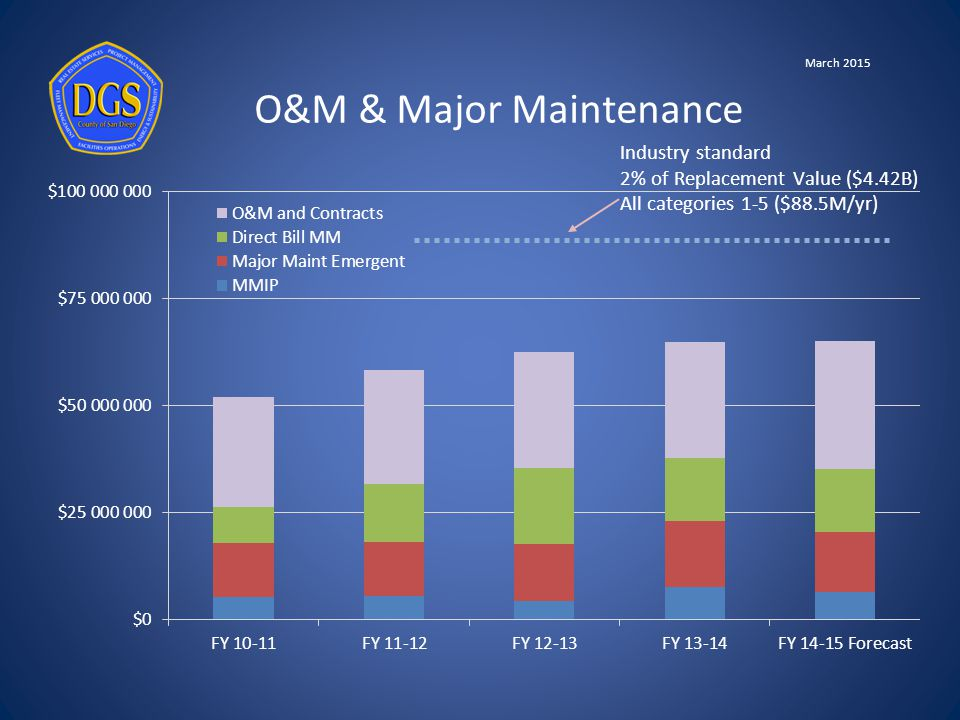 O&M & Major Maintenance Industry standard 2% of Replacement Value ($4.42B) All categories 1-5 ($88.5M/yr) March 2015