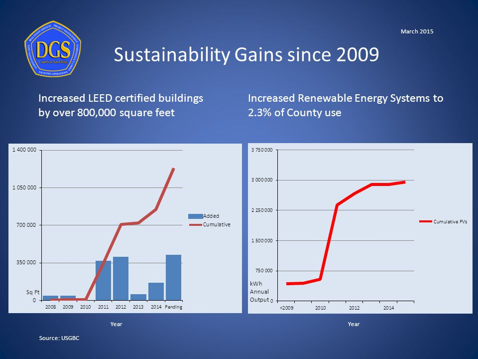 Sustainability Gains since 2009 Source: USGBC Increased LEED certified buildings by over 800,000 square feet Increased Renewable Energy Systems to 2.3% of County use kWh Annual Output Sq Ft Year March 2015