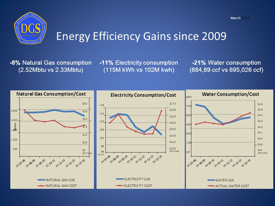 Energy Efficiency Gains since 2009 2,500 2,000 1,500 1,000 500 $3.0 $2.5 $2.0 $1.5 $1.0 $0.5 $0 ($millions) 118 114 110 106 102 98 96 MkWh $17.0 $16.5 $16.0 $15.5 $15.0 $14.5 $14.0 $13.5 ($millions) 950K 775K 600K 425K 300K 175K $4.6 $4.5 $4.4 $4.3 $4.2 $4.1 $4.0 $3.9 $3.8 ($millions) -8% Natural Gas consumption (2.52Mbtu vs 2.33Mbtu) -11% Electricity consumption (115M kWh vs 102M kwh) -21% Water consumption (884,89 ccf vs 695,026 ccf) HCF Natural Gas Consumption/Cost March 2015