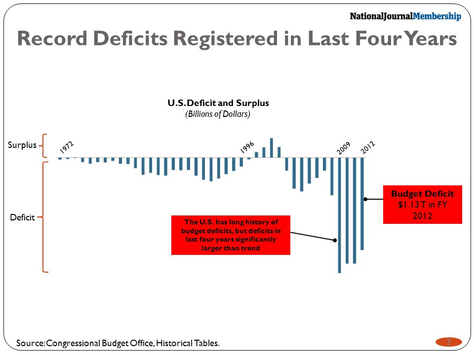 Record Deficits Registered in Last Four Years Source: Congressional Budget Office, Historical Tables. 3 U.S. Deficit and Surplus (Billions of Dollars)