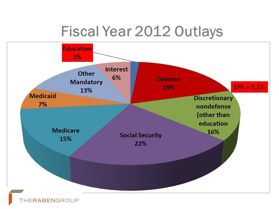 Fiscal Year 2012 Outlays EPA = 0.2%