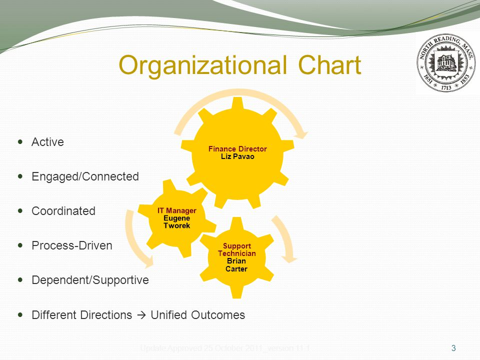 Organizational Chart Active Engaged/Connected Coordinated Process-Driven Dependent/Supportive Different Directions  Unified Outcomes Engaged Coordinated Active Unified Synchronized Different Directions – Same Objective ( s ) 3Update Approved 25 October 2011_version 11.1 Finance Director Liz Pavao Support Technician Brian Carter IT Manager Eugene Tworek