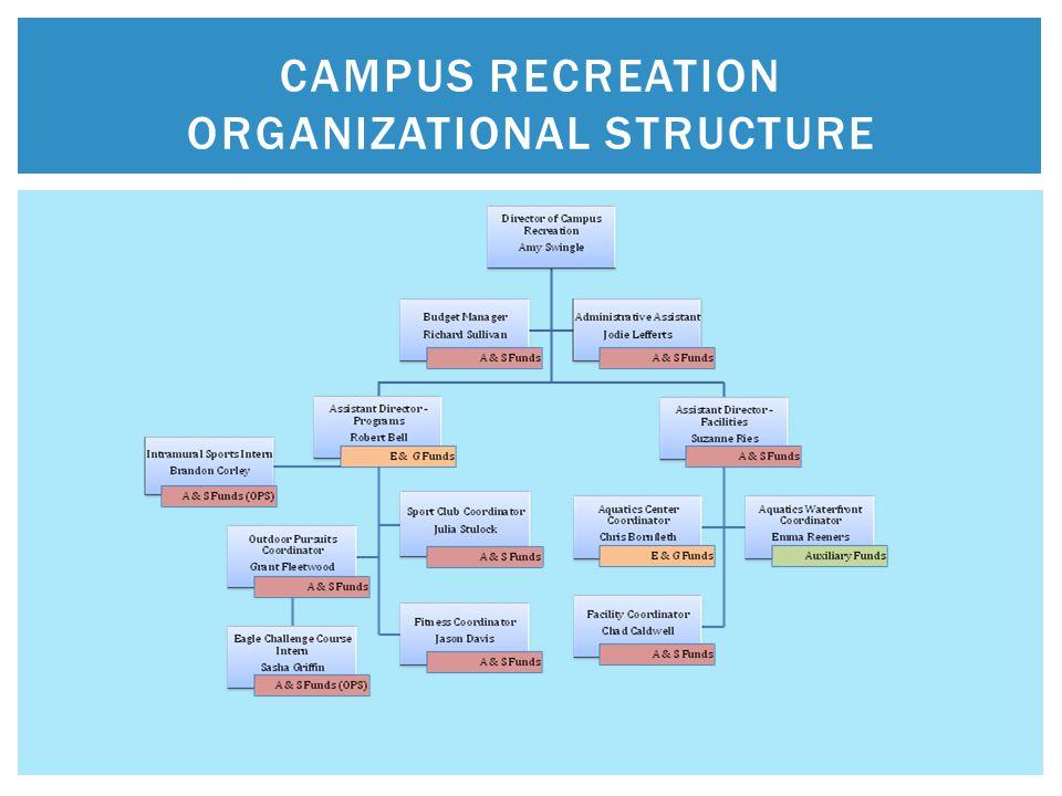 CAMPUS RECREATION ORGANIZATIONAL STRUCTURE