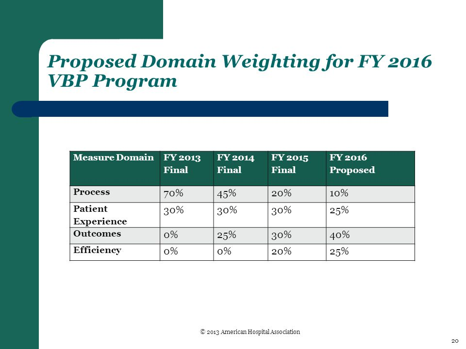 Proposed Domain Weighting for FY 2016 VBP Program Measure Domain FY 2013 Final FY 2014 Final FY 2015 Final FY 2016 Proposed Process 70%45%20%10% Patient Experience 30% 25% Outcomes 0%25%30%40% Efficiency 0% 20%25% 20 © 2013 American Hospital Association
