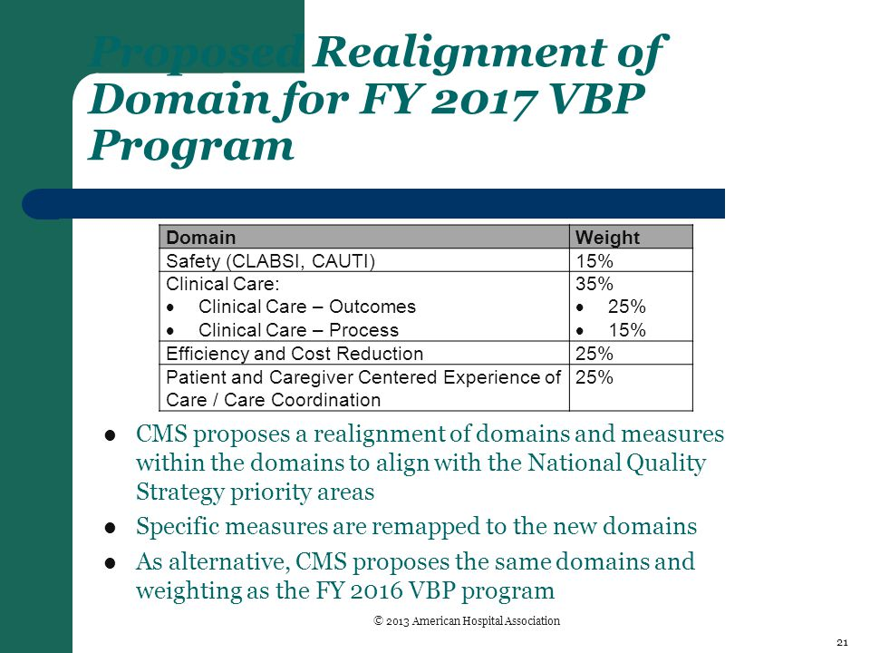 Proposed Realignment of Domain for FY 2017 VBP Program CMS proposes a realignment of domains and measures within the domains to align with the National Quality Strategy priority areas Specific measures are remapped to the new domains As alternative, CMS proposes the same domains and weighting as the FY 2016 VBP program DomainWeight Safety (CLABSI, CAUTI)15% Clinical Care:  Clinical Care – Outcomes  Clinical Care – Process 35%  25%  15% Efficiency and Cost Reduction25% Patient and Caregiver Centered Experience of Care / Care Coordination 25% 21 © 2013 American Hospital Association