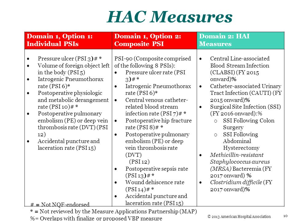 HAC Measures Domain 1, Option 1: Individual PSIs Domain 1, Option 2: Composite PSI Domain 2: HAI Measures  Pressure ulcer (PSI 3)# *  Volume of foreign object left in the body (PSI 5)  Iatrogenic Pneumothorax rate (PSI 6)*  Postoperative physiologic and metabolic derangement rate (PSI 10)# *  Postoperative pulmonary embolism (PE) or deep vein thrombosis rate (DVT) (PSI 12)  Accidental puncture and laceration rate (PSI 15) PSI-90 (Composite comprised of the following 8 PSIs):  Pressure ulcer rate (PSI 3)# *  Iatrogenic Pneumothorax rate (PSI 6)*  Central venous catheter- related blood stream infection rate (PSI 7)# *  Postoperative hip fracture rate (PSI 8)# *  Postoperative pulmonary embolism (PE) or deep vein thrombosis rate (DVT) (PSI 12)  Postoperative sepsis rate (PSI 13)# *  Wound dehiscence rate (PSI 14)# *  Accidental puncture and laceration rate (PSI 15)  Central Line-associated Blood Stream Infection (CLABSI) (FY 2015 onward)%  Catheter-associated Urinary Tract Infection (CAUTI) (FY 2015 onward)%  Surgical Site Infection (SSI) (FY 2016 onward):% o SSI Following Colon Surgery o SSI Following Abdominal Hysterectomy  Methicillin-resistant Staphylococcus aureus (MRSA) Bacteremia (FY 2017 onward) %  Clostridium difficile (FY 2017 onward)% # = Not NQF-endorsed * = Not reviewed by the Measure Applications Partnership (MAP) %= Overlaps with finalize or proposed VBP measure 10 © 2013 American Hospital Association