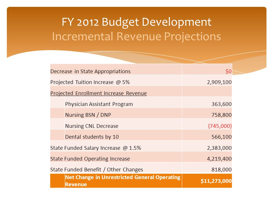 FY 2012 Budget Development Incremental Revenue Projections Decrease in State Appropriations$0 Projected Tuition Increase @ 5%2,909,100 Projected Enrollment Increase Revenue Physician Assistant Program363,600 Nursing BSN / DNP758,800 Nursing CNL Decrease(745,000) Dental students by 10566,100 State Funded Salary Increase @ 1.5%2,383,000 State Funded Operating Increase4,219,400 State Funded Benefit / Other Changes818,000 Net Change in Unrestricted General Operating Revenue $11,273,000