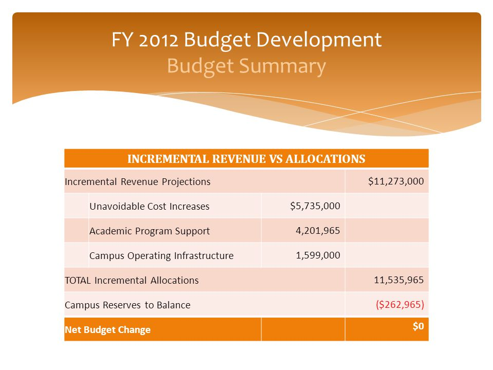 INCREMENTAL REVENUE VS ALLOCATIONS Incremental Revenue Projections $11,273,000 Unavoidable Cost Increases $5,735,000 Academic Program Support 4,201,96